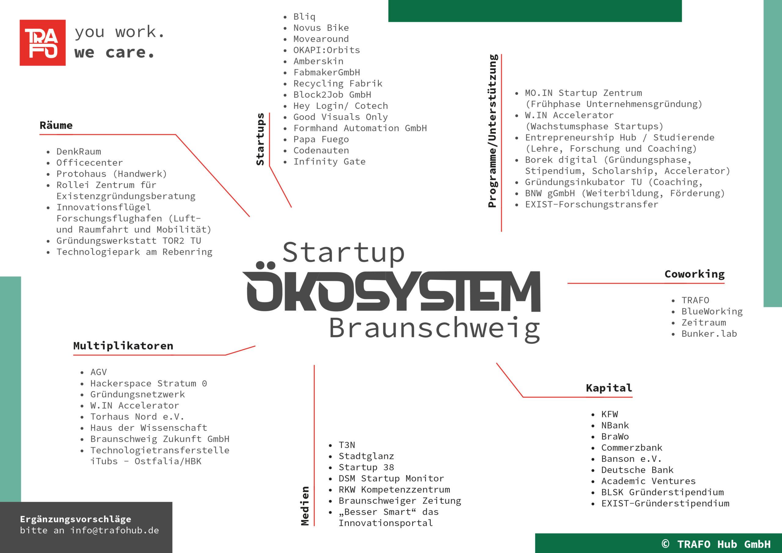 TRAFO-Ökosystem-Braunschweig